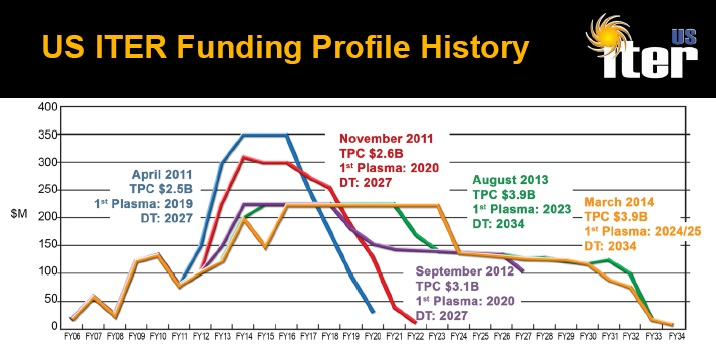 US ITER Funding Profiles 2014